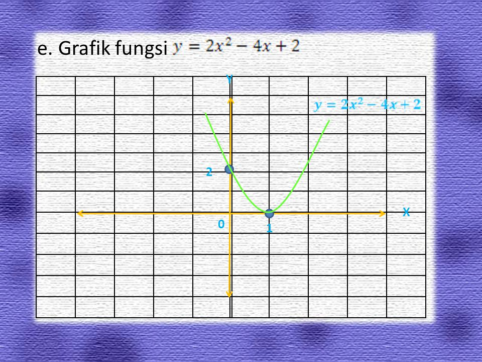 e. Grafik fungsi Y 2 X 1
