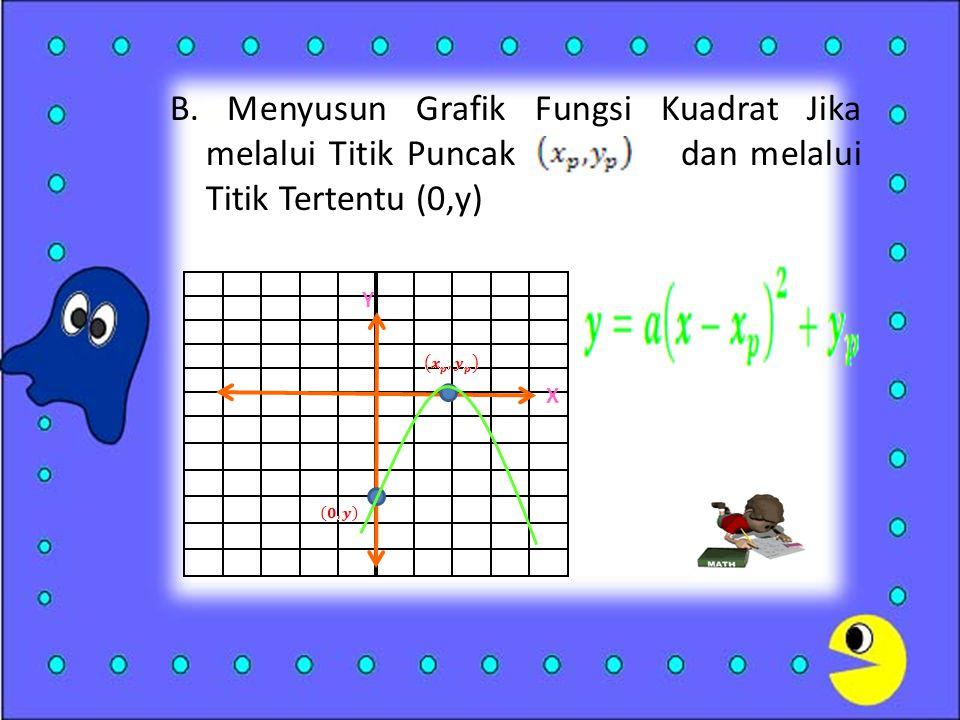 B. Menyusun Grafik Fungsi Kuadrat Jika melalui Titik Puncak dan melalui Titik Tertentu (0,y)
