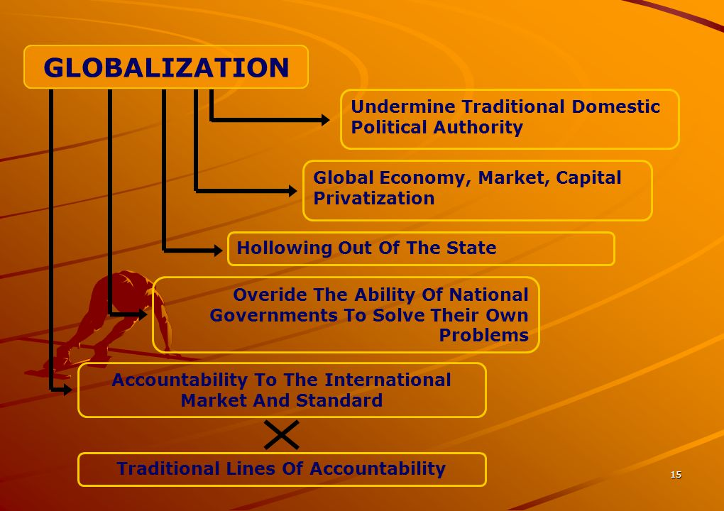 GLOBALIZATION Undermine Traditional Domestic Political Authority