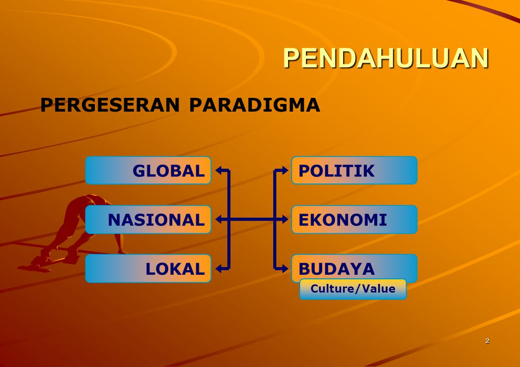 PENDAHULUAN PERGESERAN PARADIGMA GLOBAL NASIONAL LOKAL POLITIK EKONOMI