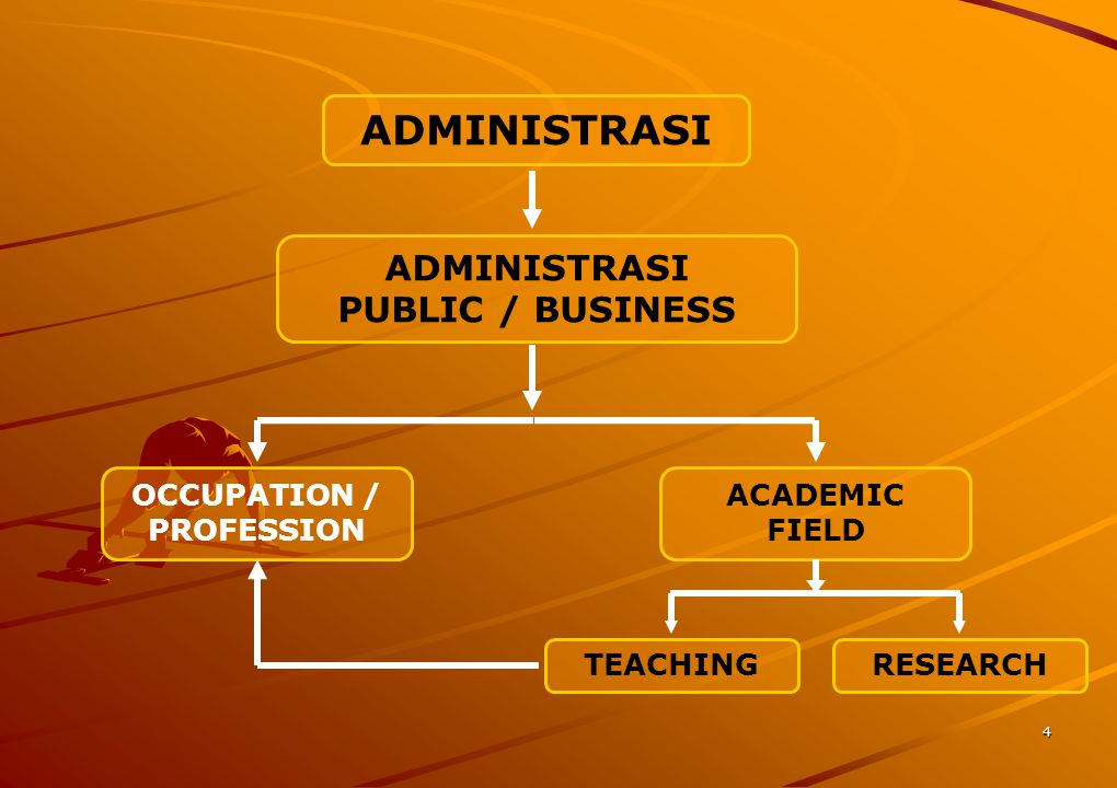 ADMINISTRASI ADMINISTRASI PUBLIC / BUSINESS OCCUPATION / PROFESSION