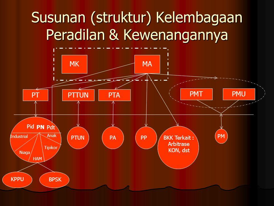 Susunan (struktur) Kelembagaan Peradilan & Kewenangannya