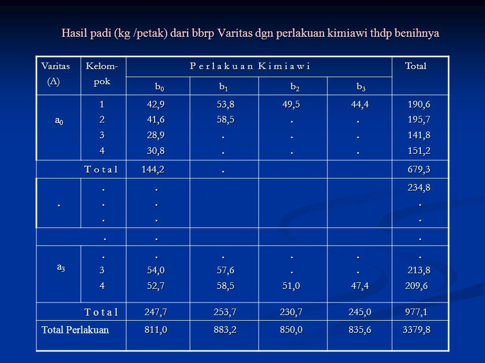 Hasil padi (kg /petak) dari bbrp Varitas dgn perlakuan kimiawi thdp benihnya