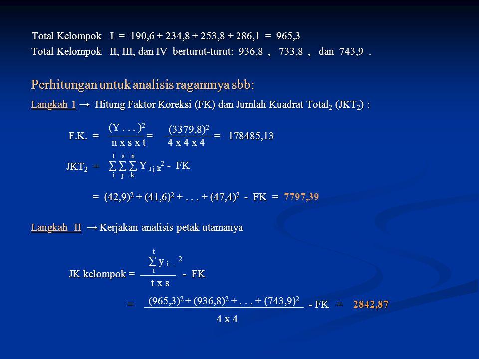 Total Kelompok I = 190,6 + 234,8 + 253,8 + 286,1 = 965,3 Total Kelompok II, III, dan IV berturut-turut: 936,8 , 733,8 , dan 743,9 .
