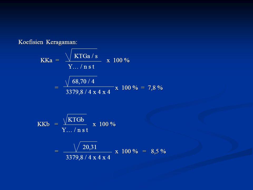 Koefisien Keragaman: KKa = x 100 % = x 100 % = 7,8 %