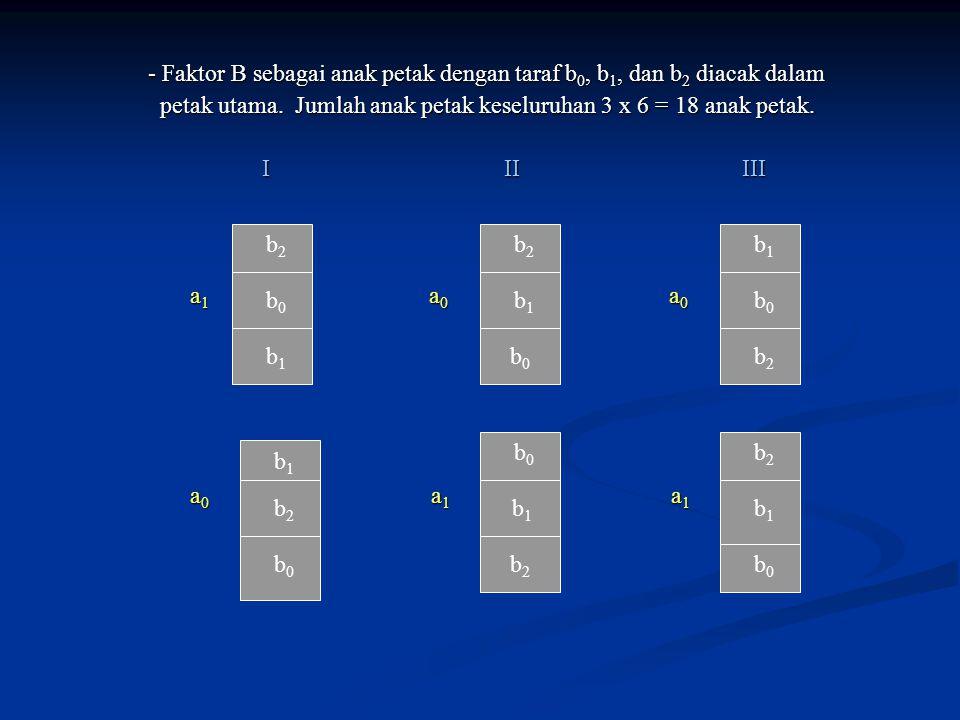 - Faktor B sebagai anak petak dengan taraf b0, b1, dan b2 diacak dalam