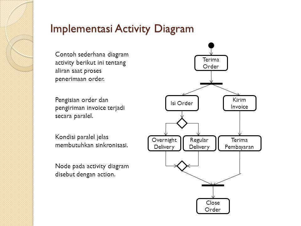 Implementasi Activity Diagram