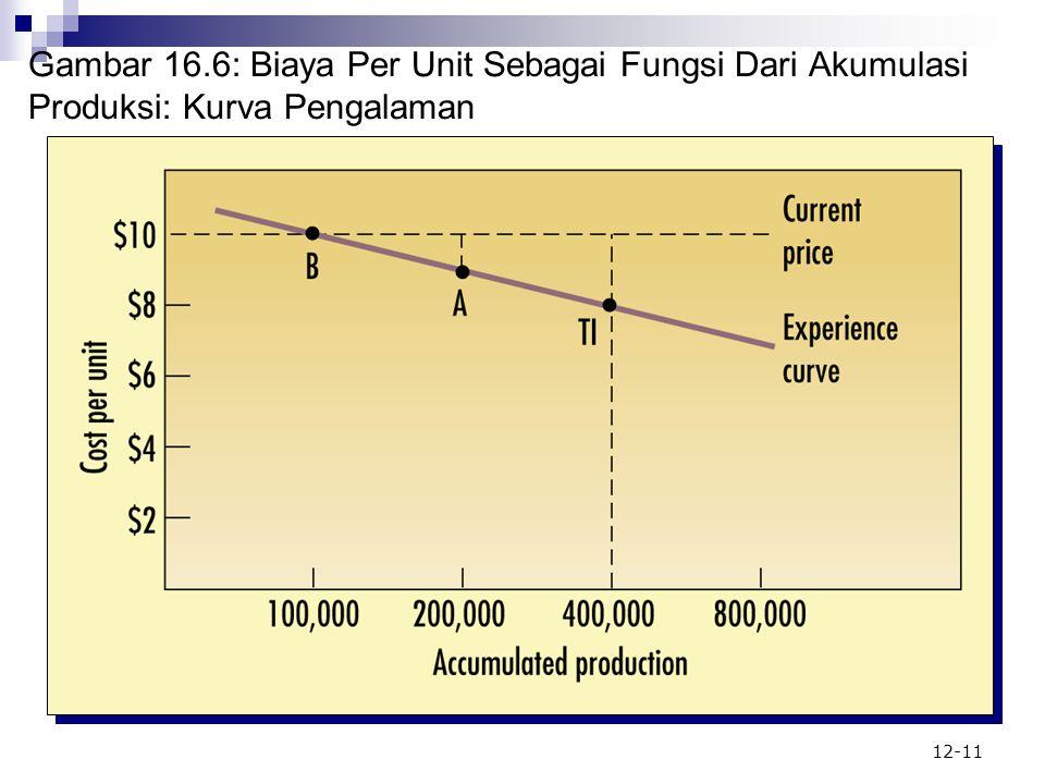 Gambar 16.6: Biaya Per Unit Sebagai Fungsi Dari Akumulasi Produksi: Kurva Pengalaman