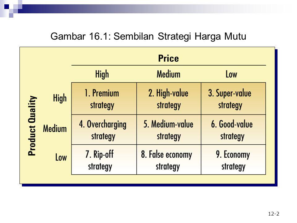 Gambar 16.1: Sembilan Strategi Harga Mutu