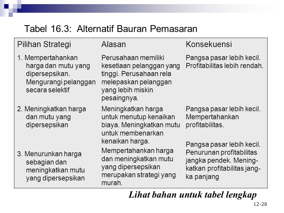 Tabel 16.3: Alternatif Bauran Pemasaran