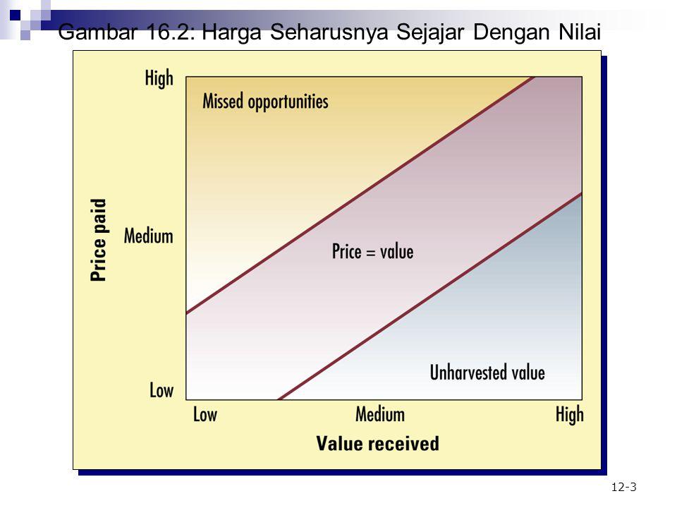 Gambar 16.2: Harga Seharusnya Sejajar Dengan Nilai