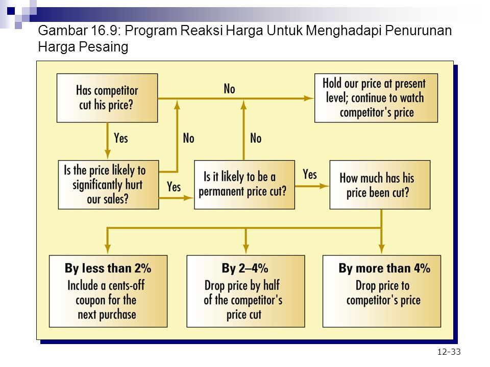 Gambar 16.9: Program Reaksi Harga Untuk Menghadapi Penurunan Harga Pesaing