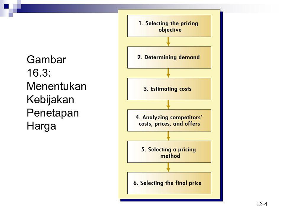 Gambar 16.3: Menentukan Kebijakan Penetapan Harga