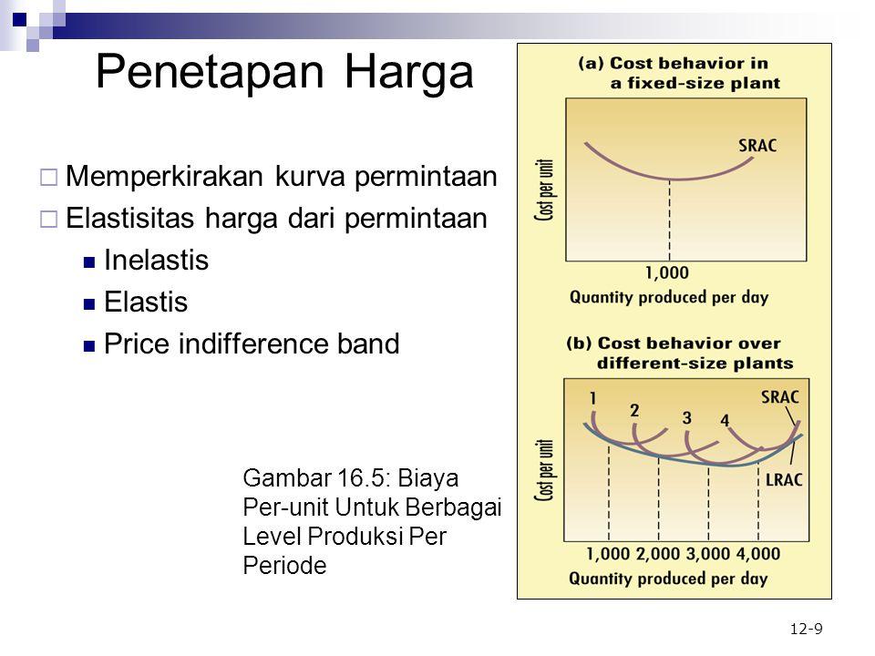 Gambar 16.5: Biaya Per-unit Untuk Berbagai Level Produksi Per Periode