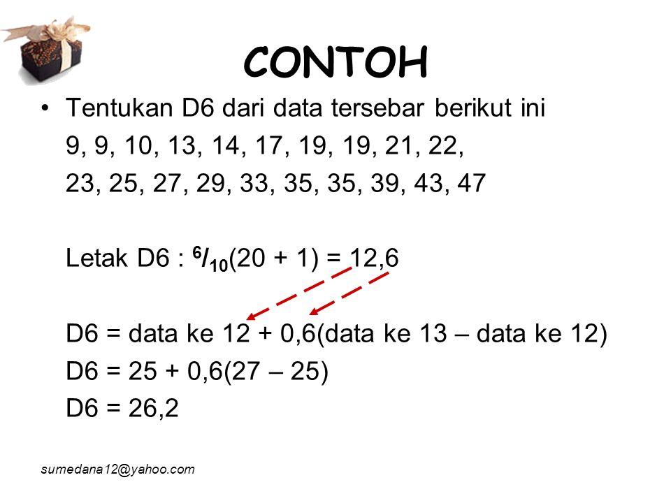 CONTOH Tentukan D6 dari data tersebar berikut ini
