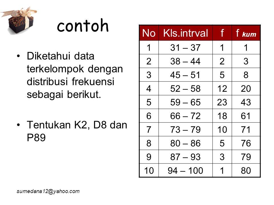 contoh No Kls.intrval f f kum