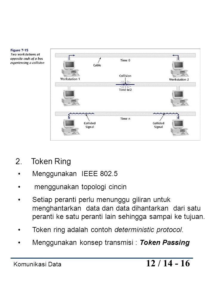 2. Token Ring Menggunakan IEEE 802.5 menggunakan topologi cincin