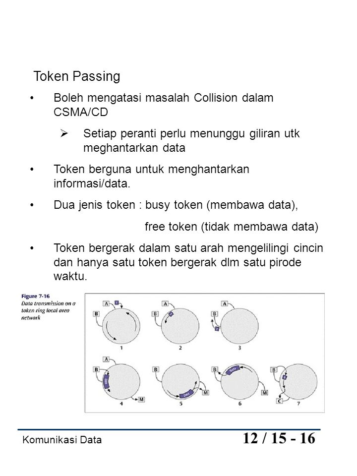 Token Passing Boleh mengatasi masalah Collision dalam CSMA/CD