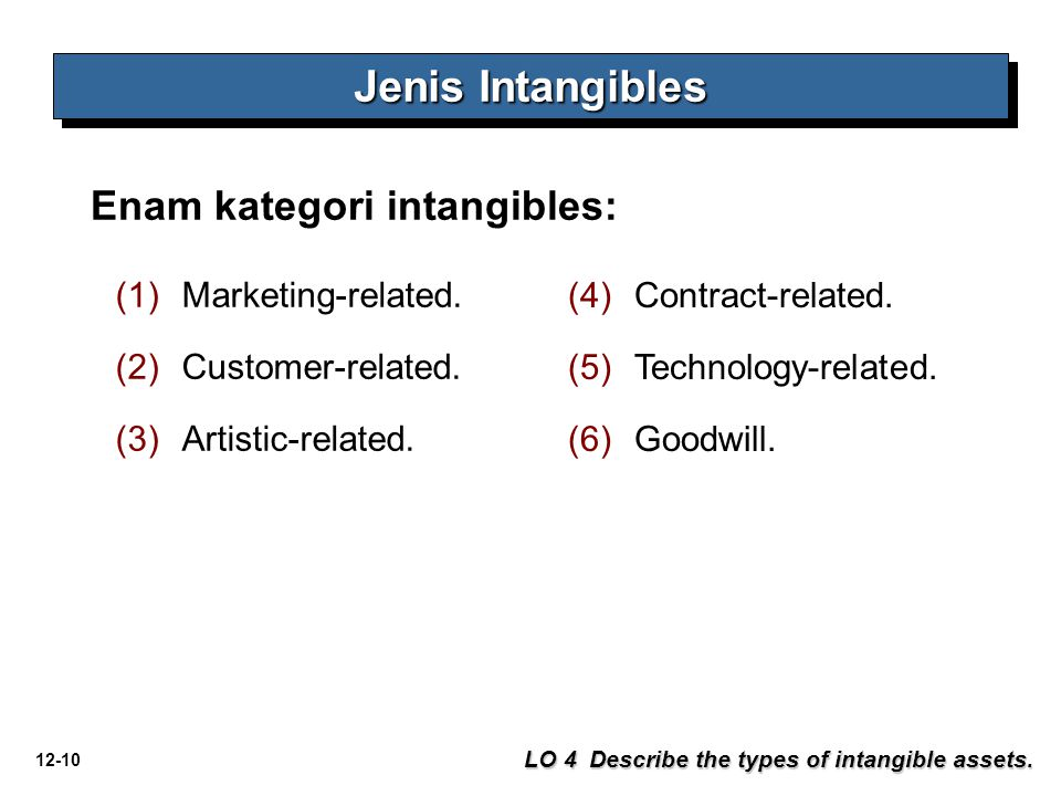 Jenis Intangibles Enam kategori intangibles: Marketing-related.