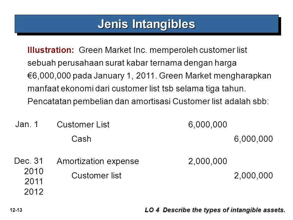 Jenis Intangibles