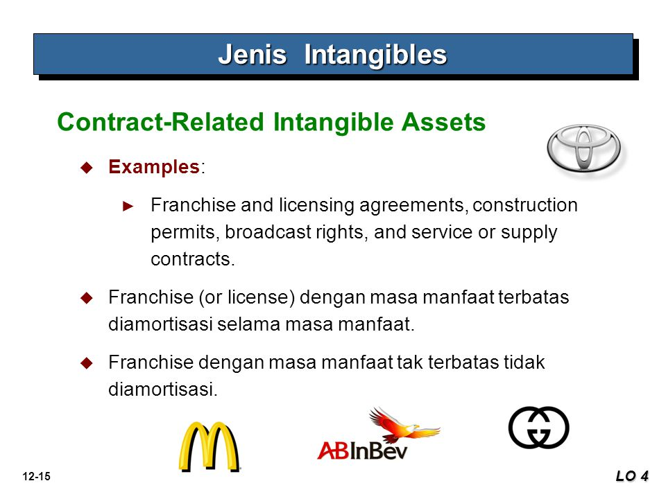 Jenis Intangibles Contract-Related Intangible Assets Examples: