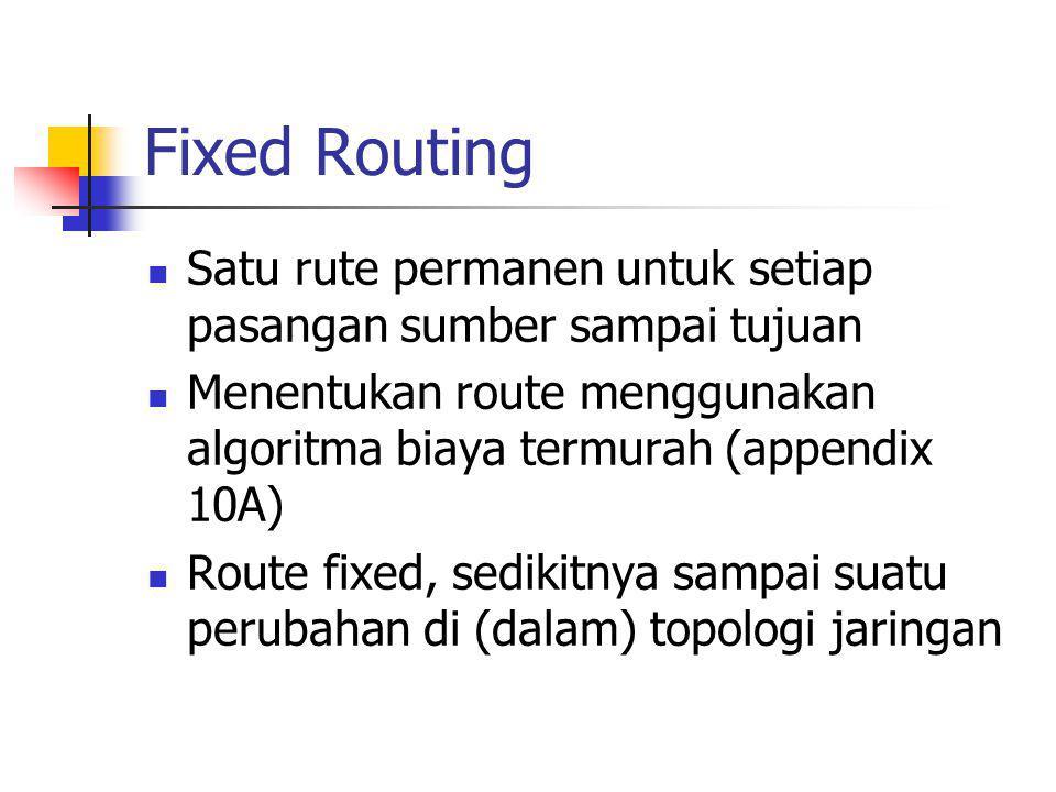 Fixed Routing Satu rute permanen untuk setiap pasangan sumber sampai tujuan. Menentukan route menggunakan algoritma biaya termurah (appendix 10A)