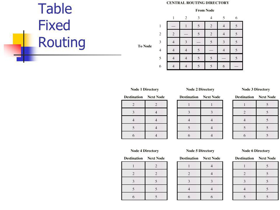 Table Fixed Routing