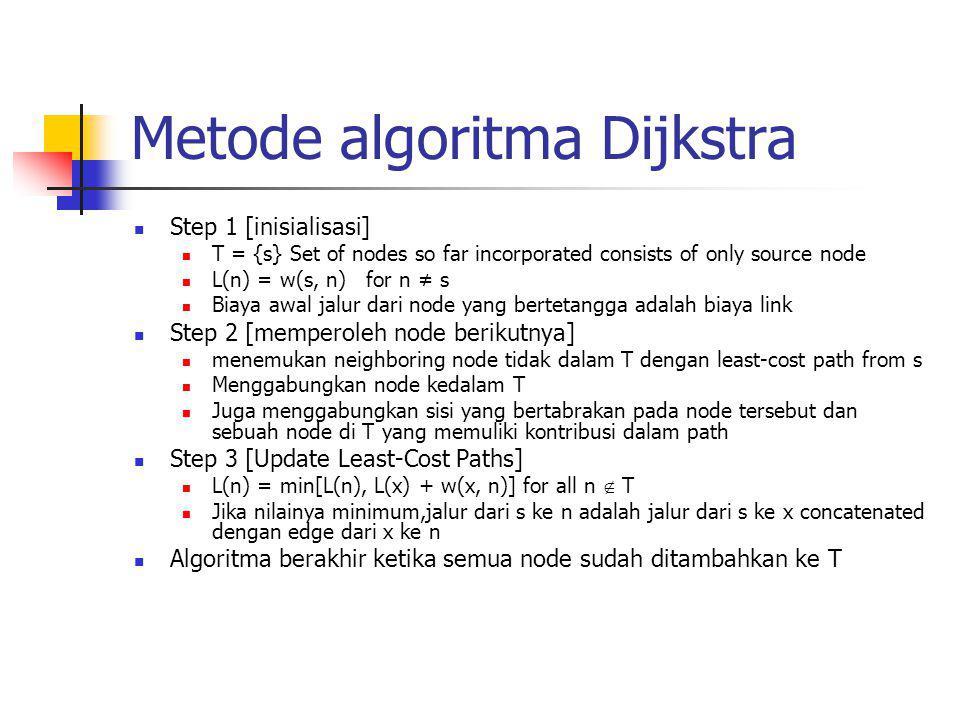 Metode algoritma Dijkstra