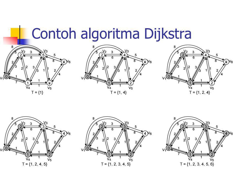 Contoh algoritma Dijkstra
