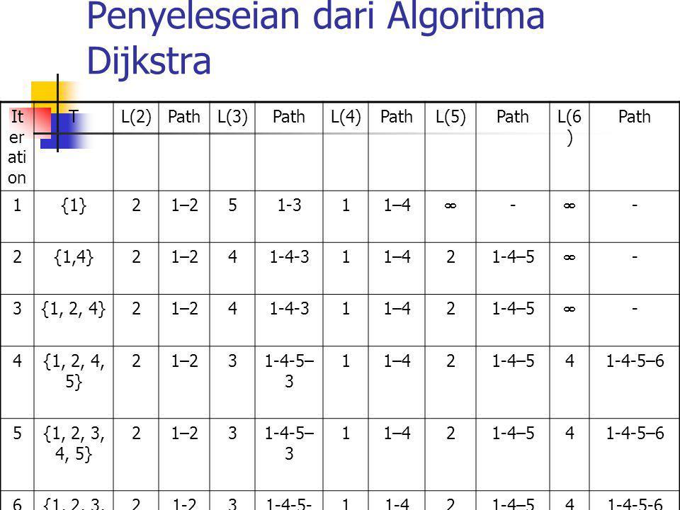 Penyeleseian dari Algoritma Dijkstra