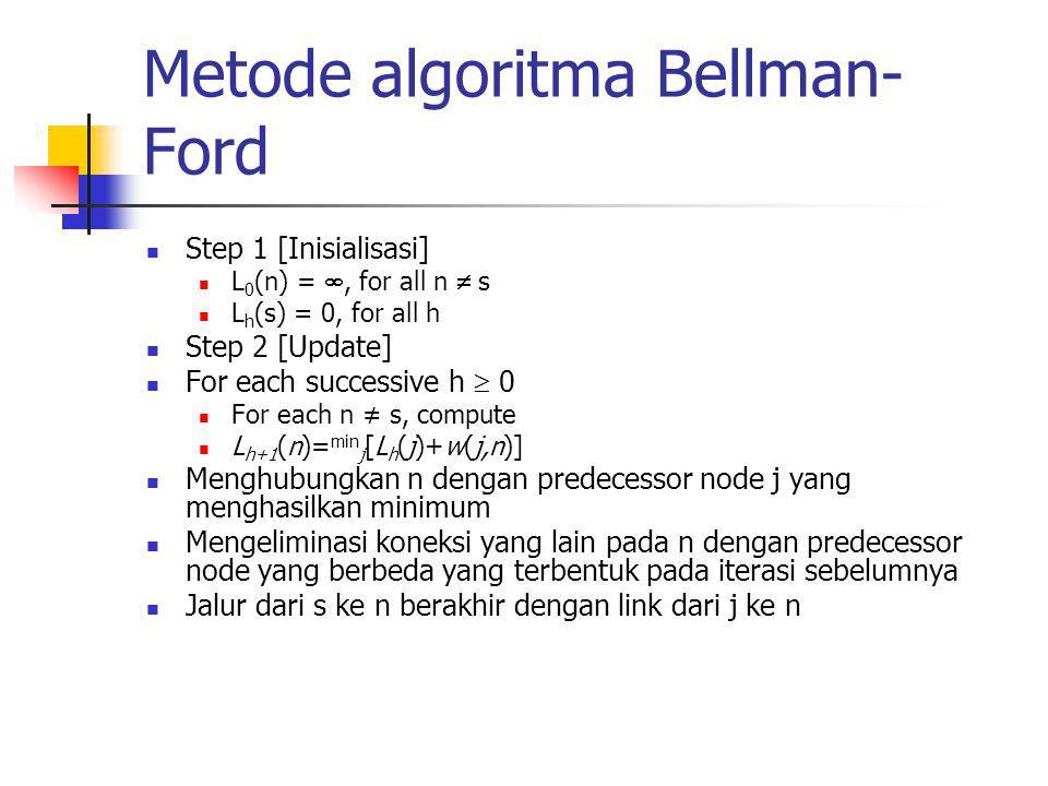 Metode algoritma Bellman-Ford