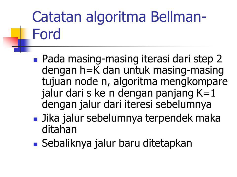 Catatan algoritma Bellman-Ford