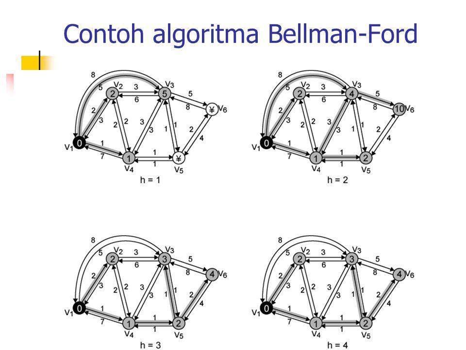 Contoh algoritma Bellman-Ford