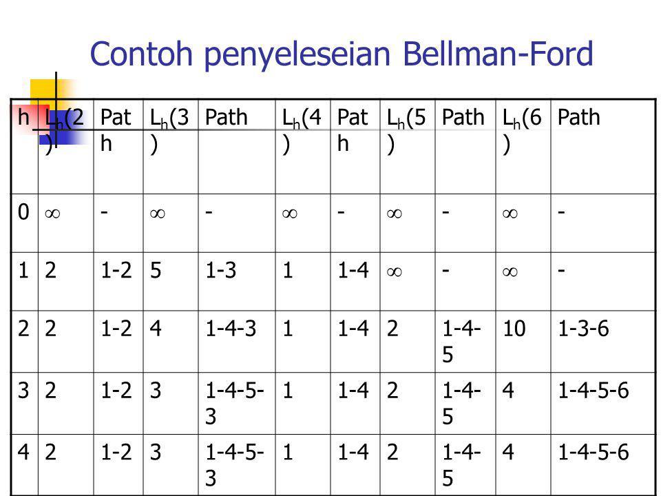 Contoh penyeleseian Bellman-Ford