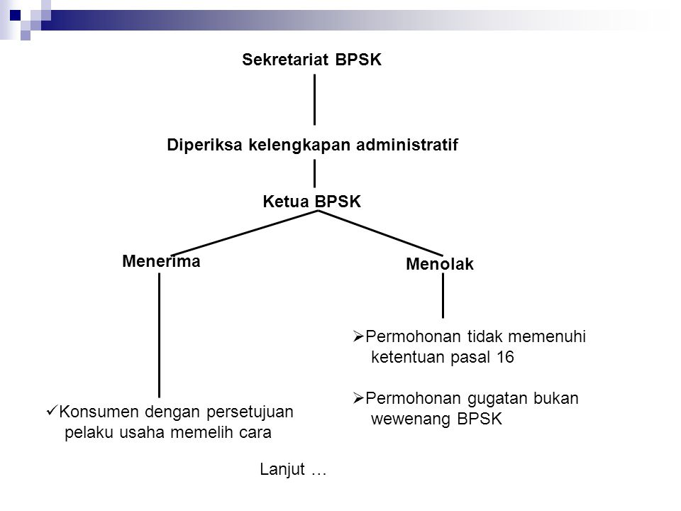 Sekretariat BPSK Diperiksa kelengkapan administratif. Ketua BPSK. Menerima. Menolak. Permohonan tidak memenuhi.