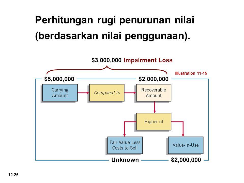 Perhitungan rugi penurunan nilai (berdasarkan nilai penggunaan).