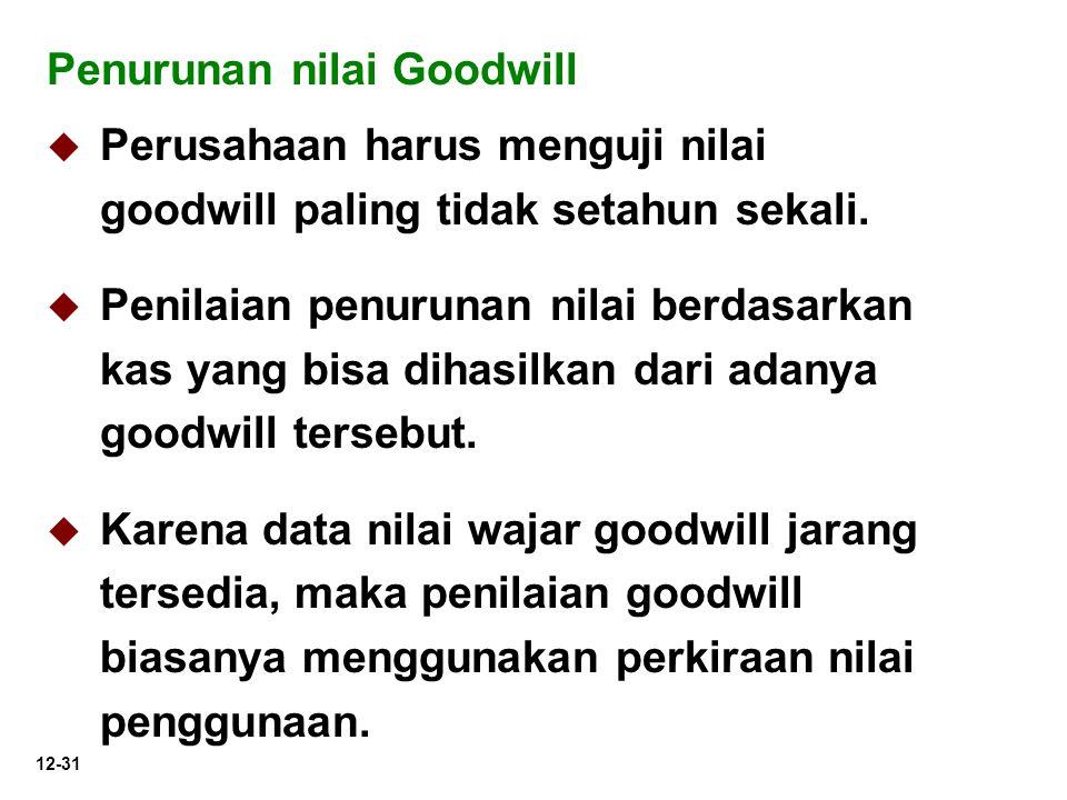 Penurunan nilai Goodwill