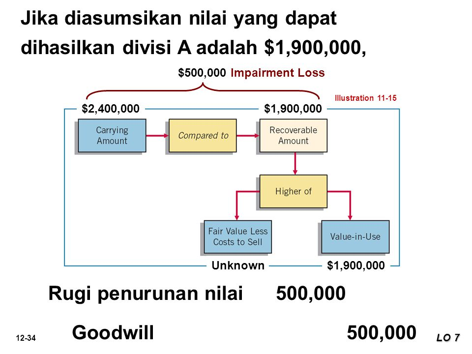 Jika diasumsikan nilai yang dapat dihasilkan divisi A adalah $1,900,000,