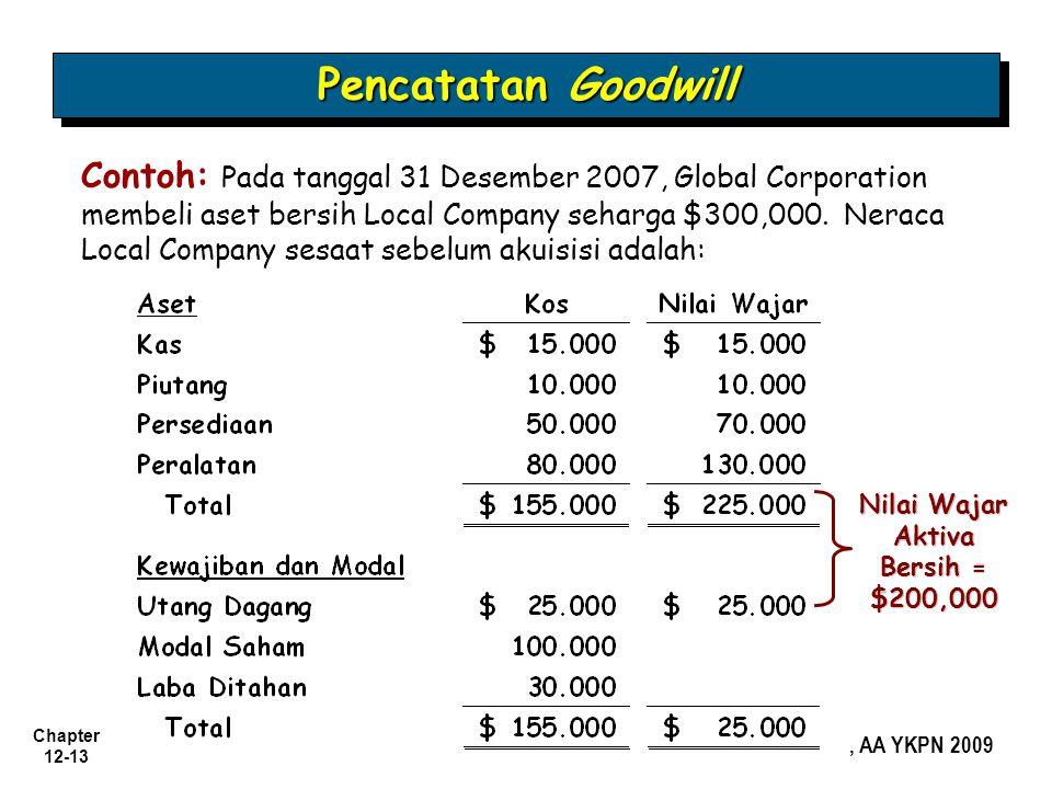 Nilai Wajar Aktiva Bersih = $200,000