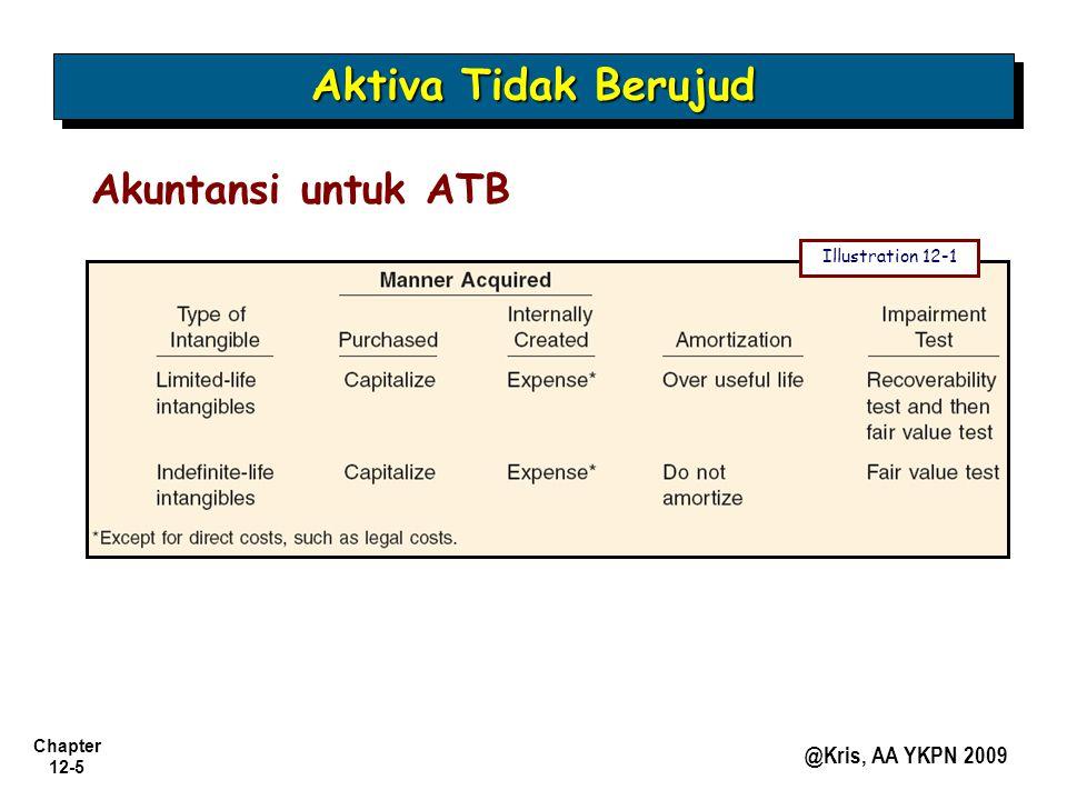 Aktiva Tidak Berujud Akuntansi untuk ATB Illustration 12-1