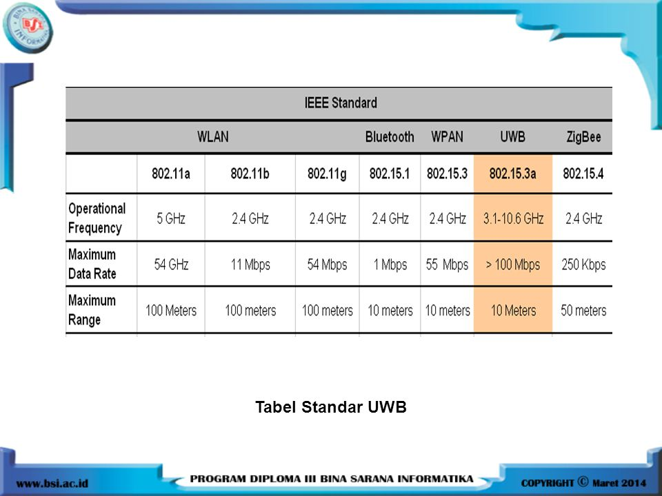 Tabel Standar UWB
