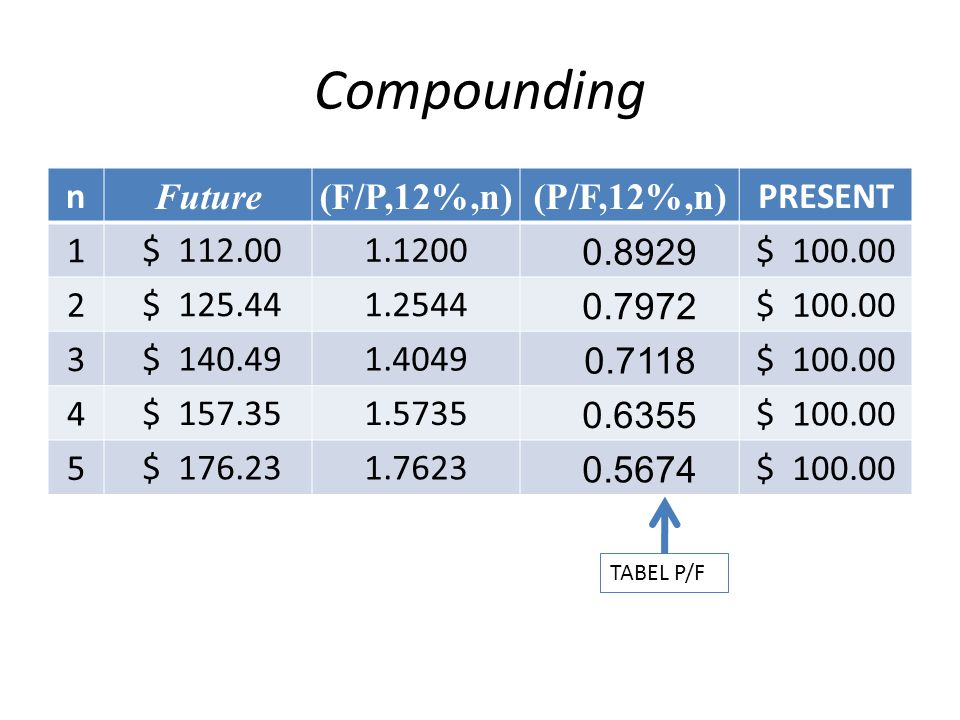 Compounding n Future (F/P,12%,n) (P/F,12%,n) PRESENT 1 $ 112.00 1.1200