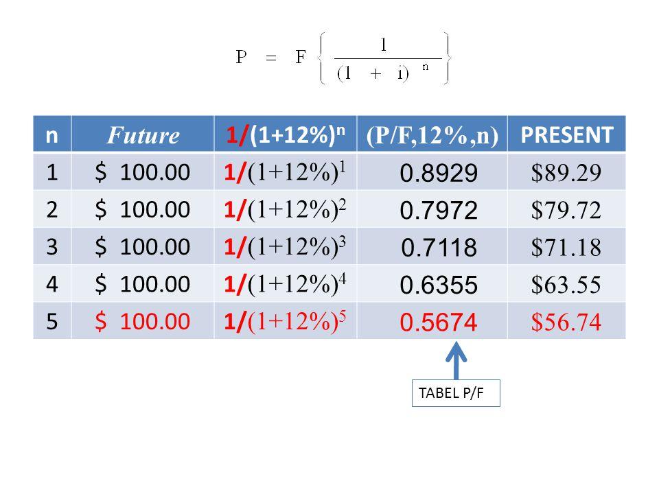n Future 1/(1+12%)n (P/F,12%,n) PRESENT 1 $ 100.00 1/(1+12%)1 0.8929
