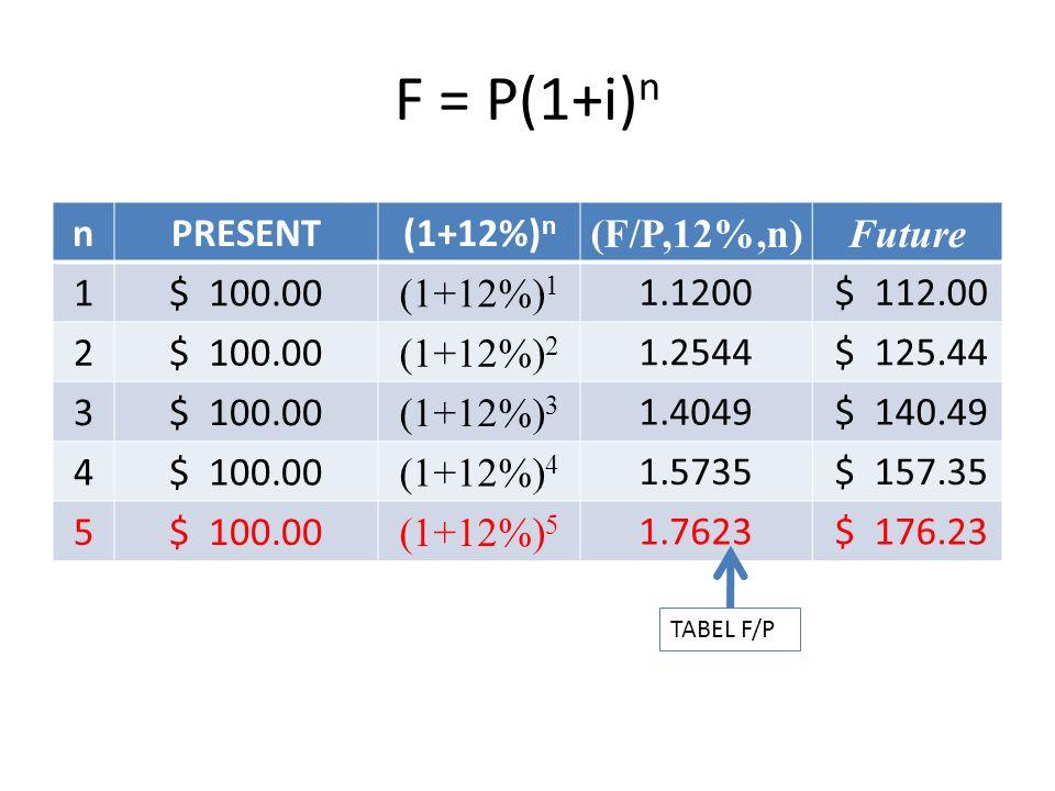 F = P(1+i)n n PRESENT (1+12%)n (F/P,12%,n) Future 1 $ 100.00 (1+12%)1