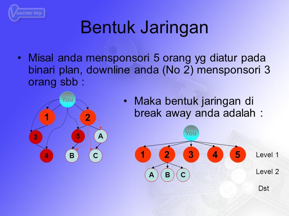 Bentuk Jaringan Misal anda mensponsori 5 orang yg diatur pada binari plan, downline anda (No 2) mensponsori 3 orang sbb :