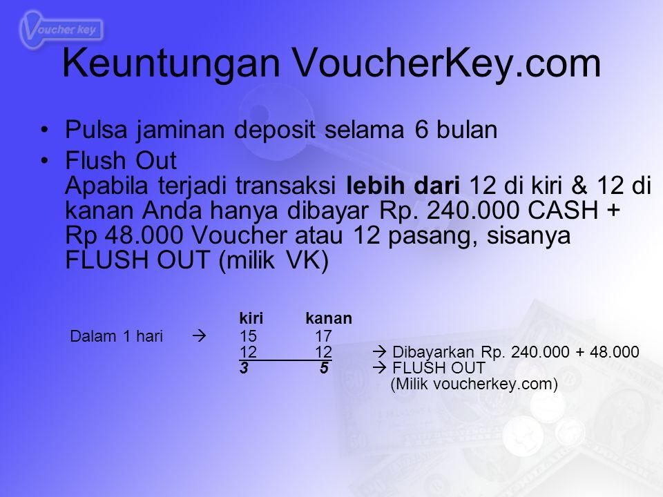 Keuntungan VoucherKey.com