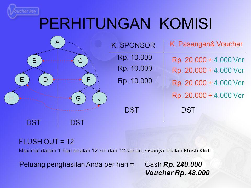 PERHITUNGAN KOMISI K. SPONSOR K. Pasangan& Voucher Rp. 10.000