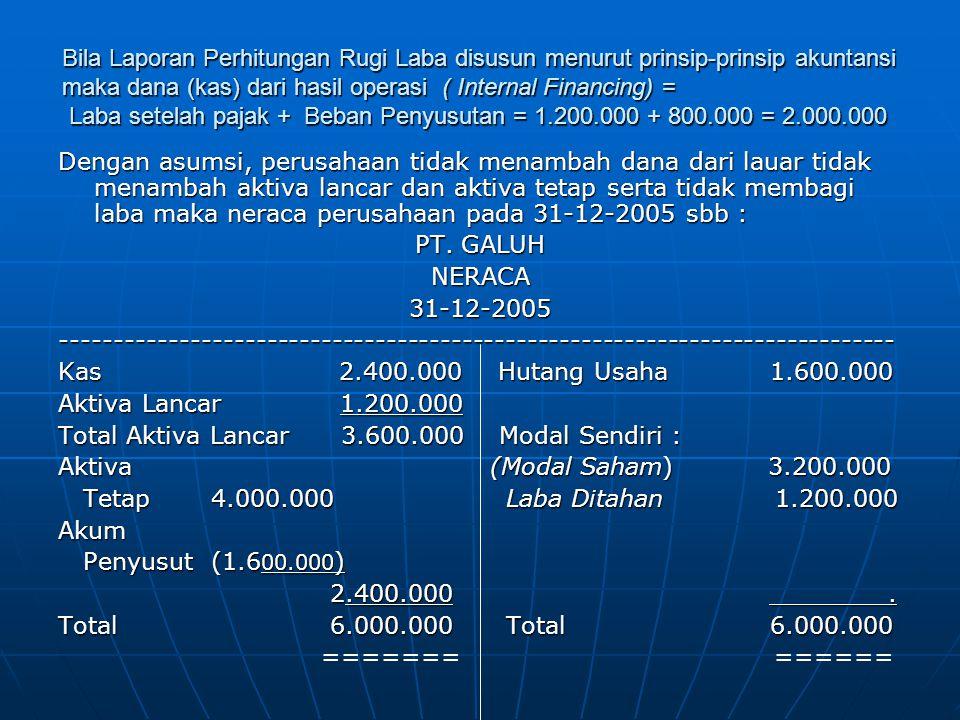 Bila Laporan Perhitungan Rugi Laba disusun menurut prinsip-prinsip akuntansi maka dana (kas) dari hasil operasi ( Internal Financing) = Laba setelah pajak + Beban Penyusutan = 1.200.000 + 800.000 = 2.000.000