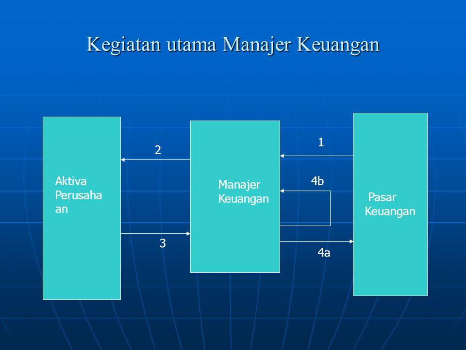 Kegiatan utama Manajer Keuangan