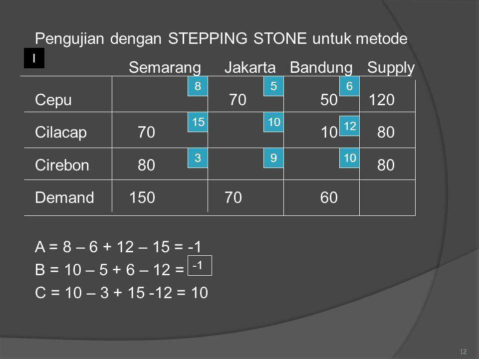 Pengujian dengan STEPPING STONE untuk metode Semarang Jakarta Bandung Supply Cepu 70 50 120 Cilacap 70 10 80 Cirebon 80 80 Demand 150 70 60 A = 8 – 6 + 12 – 15 = -1 B = 10 – 5 + 6 – 12 = C = 10 – 3 + 15 -12 = 10
